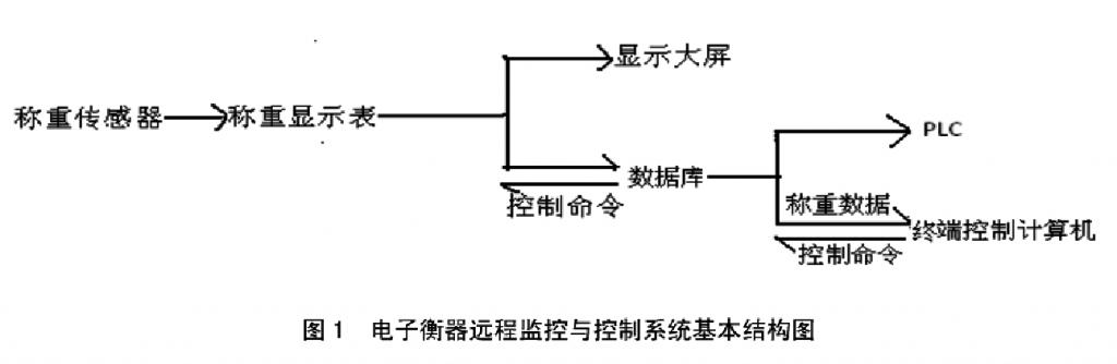电子衡器远程监控与控制系统基本结构图