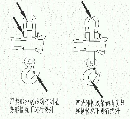 严禁卸扣或吊钩有明显变形的情况下进行提升